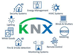 KNX Subsystems